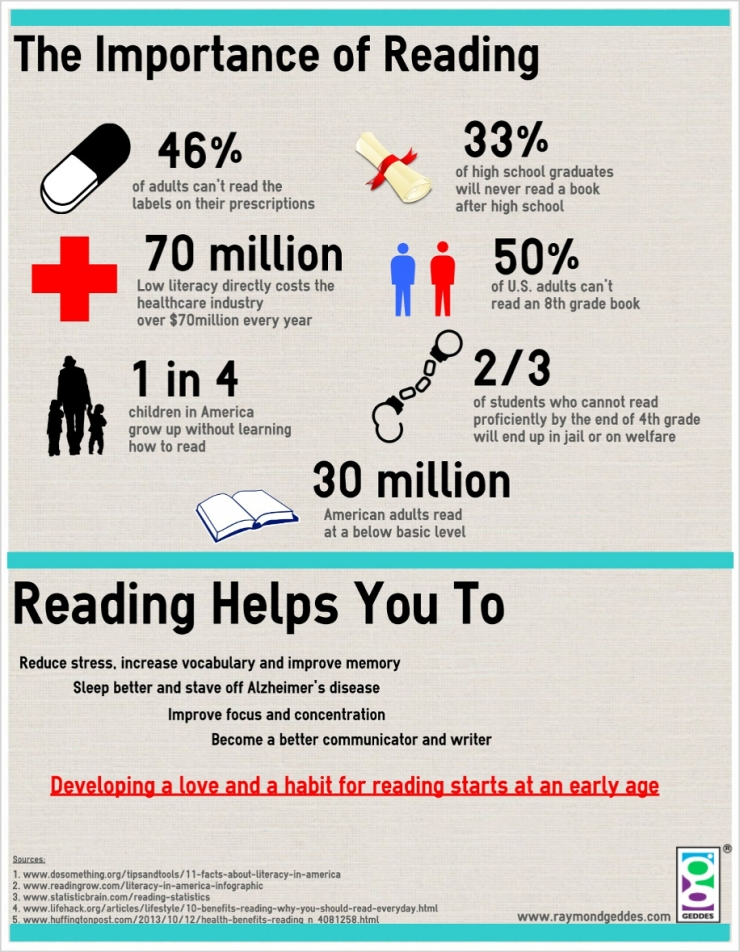 the-importance-of-reading-infographic